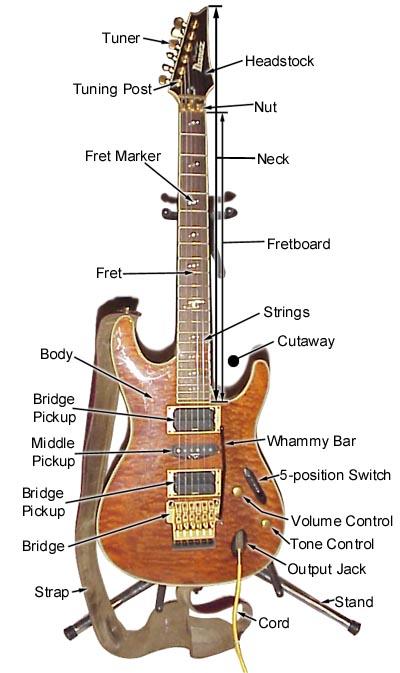Sven\'s Guitar Site : Explaining the parts of a guitar